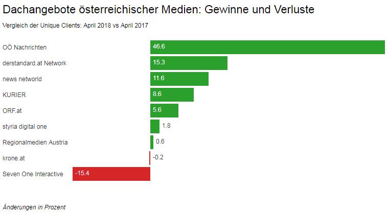 Dachangebote österreichischer Medien