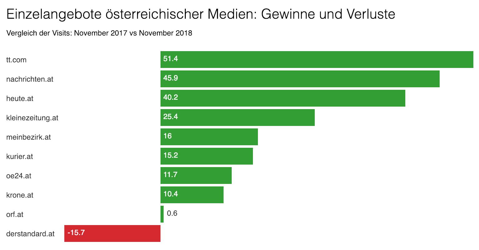 Zugriffszahlen österreichischer Online-Portale